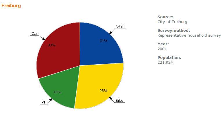 European City Modal Split Database: An invitation (1/3)