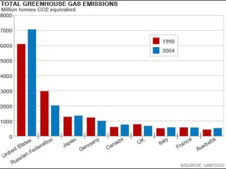 Greenhouse gas emissions 1900 2004