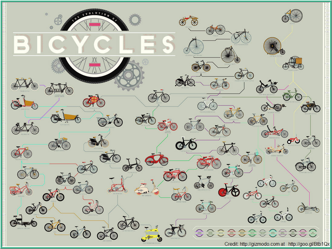 Bikes History Click image to enlarge