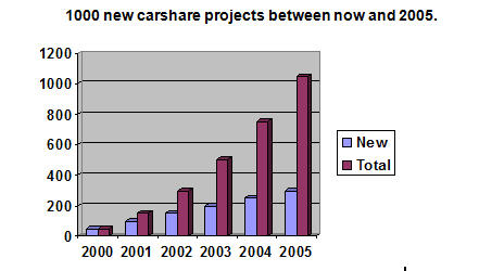 carsharing - 1000 new projects - 2000
