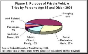elderly drive stats