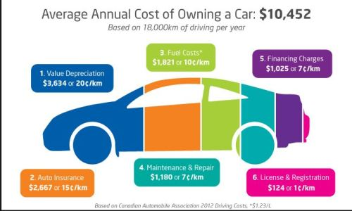 canada cost car ownership