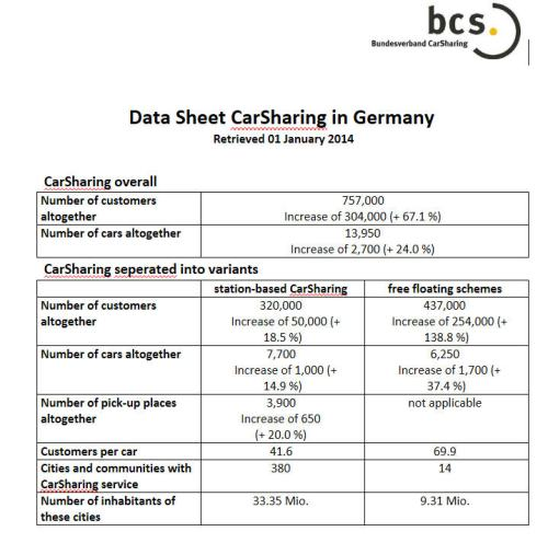 Germany carsharing BCS stats 2014