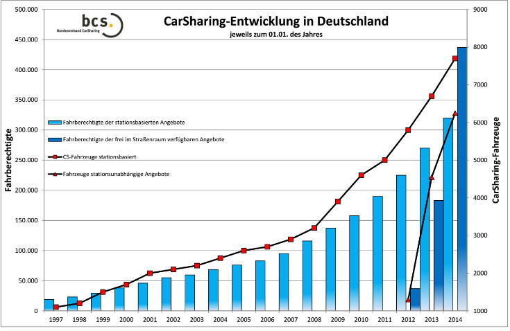 Carsharing in Germany: 2014 Perspectives (3/6)