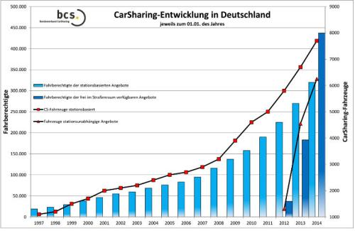germany carsharing deve 1997-2014 v1