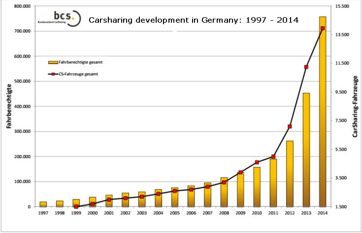 germany carsharing deve 1997-2014