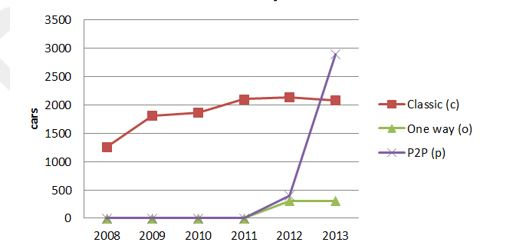 netherlands carshare growth 2008 - 2013