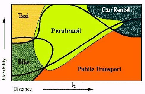 famous paratransit diagram - Kirby et al