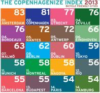 Copenhagenize Index byble freinldy cities 2013