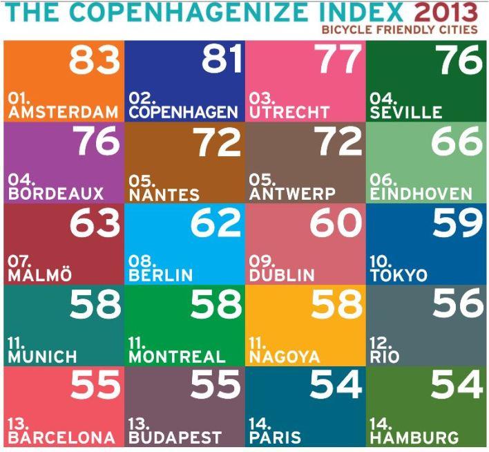 Copenhagenize Index byble freinldy cities 2013