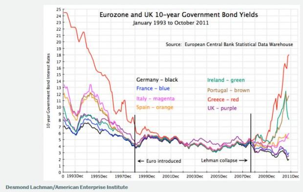 Chart - Eurozone bond yields
