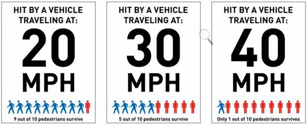 signs-speed-pedestrian-survival