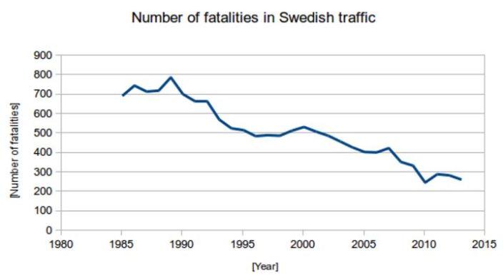 sweden-traffic-fatalities