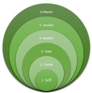 6 circles - stacked venn - https support.office.com en-us article Create-a-Venn-diagram