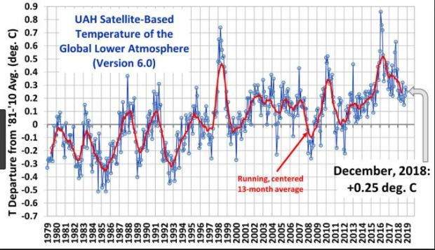 Climate temperature anomolies global time series
