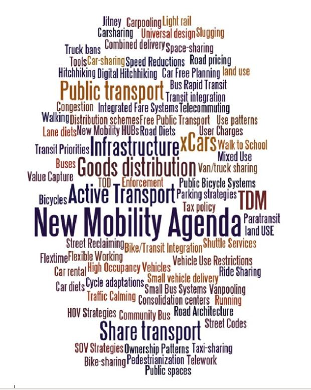 Sustainable mobility modes graphic