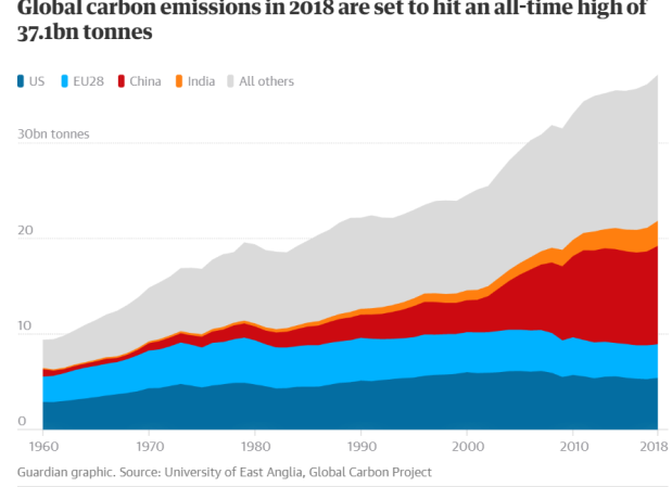 GHG emisions world 1960-2018 - chart