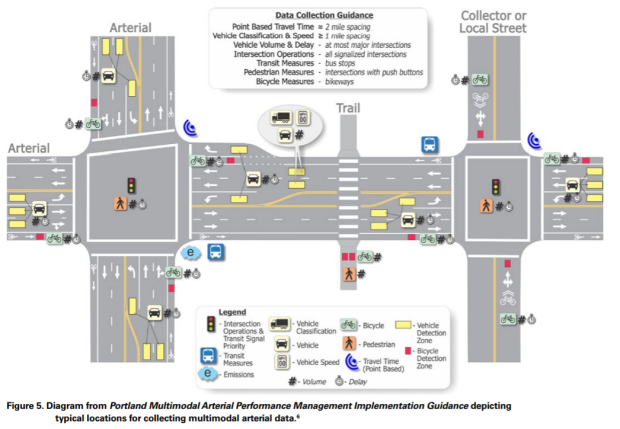 US DOT TDM Primer graphic