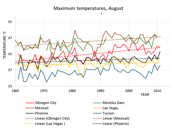 Max temperatures MCentral America - migration from climate-heat